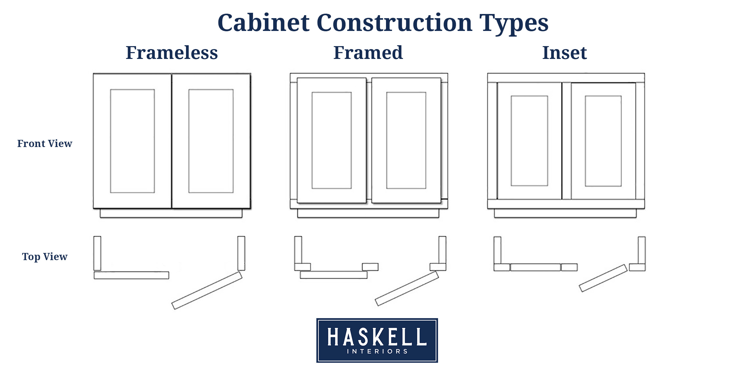 Custom Cabinetry Construction Types